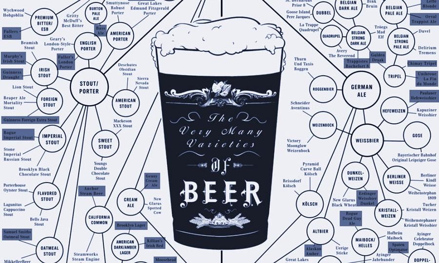 Cerveza por fermentación