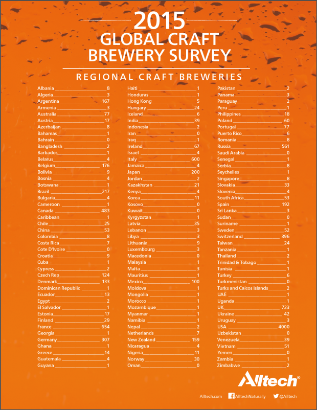 2015 Global Craft Brewery Survey_Regional Craft Breweries