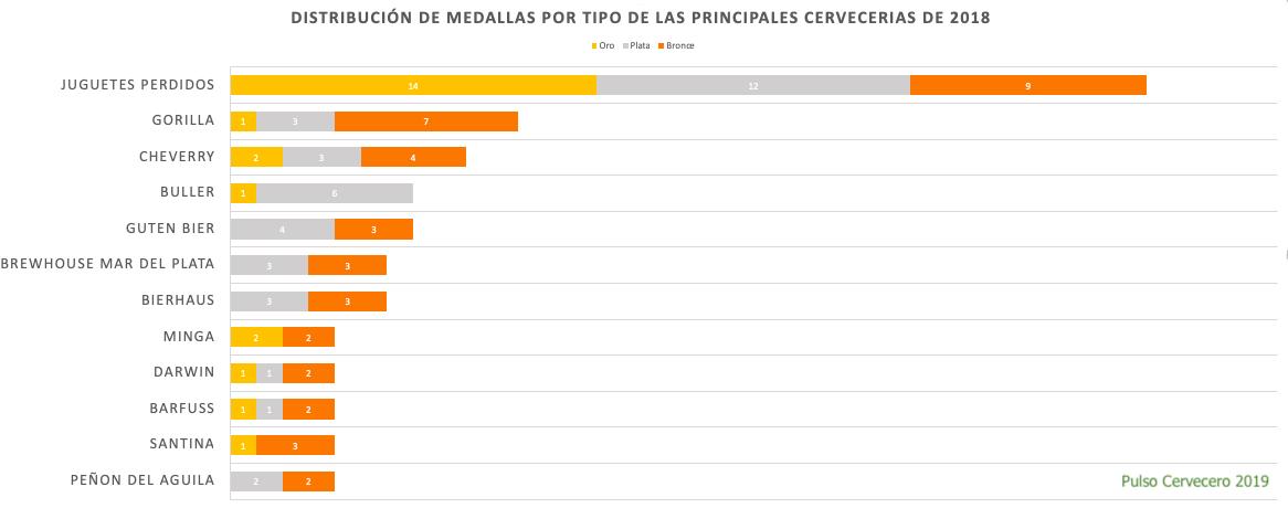 Distribución de medallas por tipo de las Principales Cervecerias de 2018